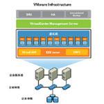 VMware Infrastructure Enterprise for 2 processors VI3 企业版 其他软件/VMware